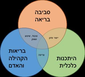 מערכת מזון מקיימת - הפורום הישראלי לתזונה בת קיימא